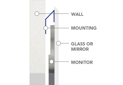 On-Wall Mounting Systems
